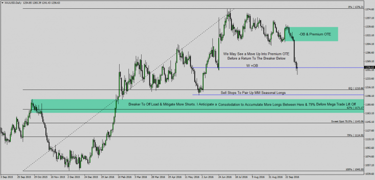 market direction Prediction