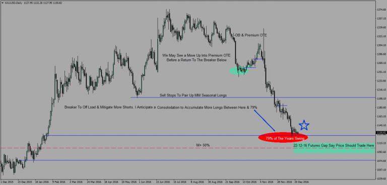 forex future Price Movements