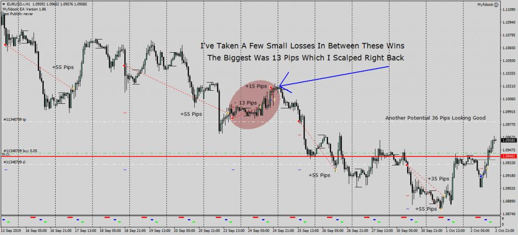 EURUSD Market Direction Forex Forecast